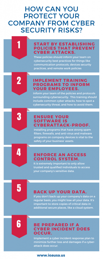 have you assessed your cyber risk?
